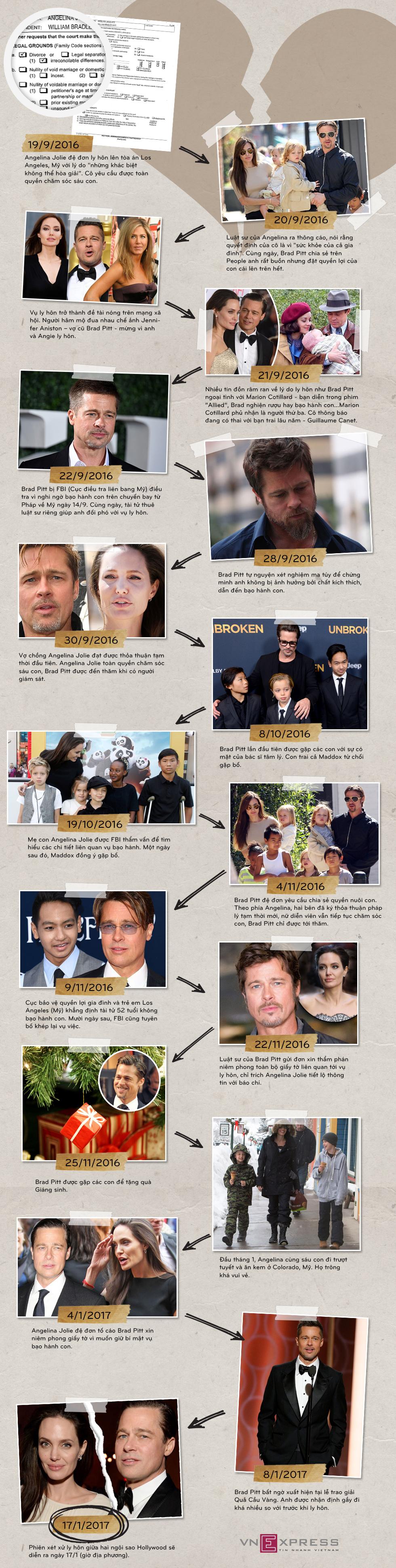 Diễn biến vụ ly hôn đình đám của Angelina Jolie - Brad Pitt