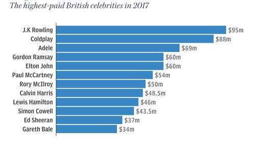Thu nhập của 10 ngôi sao hàng đầu nước Anh.