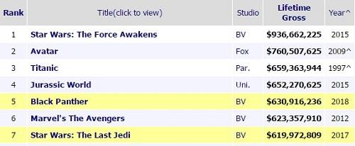 Các phim có doanh thu cao nhất mọi thời ở Mỹ. Nguồn: Box Office Mojo.