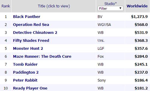 10 phim có doanh thu cao nhất 2018, tính đến ngày 2/4. Black Panther vượt trội với hơn 1,2 tỷ USD.