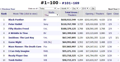 10 phim đạt doanh thu cao nhất ở phòng vé Mỹba tháng đầu năm 2018. Nguồn:Box Office Mojo.