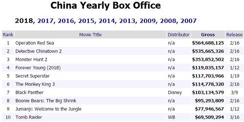 10 phim đạt doanh thu cao nhất ở phòng vé Trung Quốc ba tháng đầu năm 2018. Nguồn: Box Office Mojo.