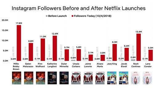 Lượng người theo dõi trên Instagram của các sao tăng đáng kể sau khi tham gia các series ăn khách của Netflix.