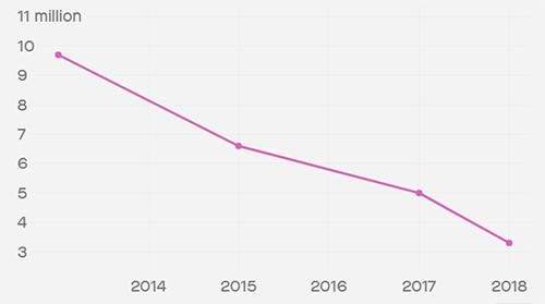 Lượng người xem trên truyền hình giảm đều từ năm 2014 đến nay.