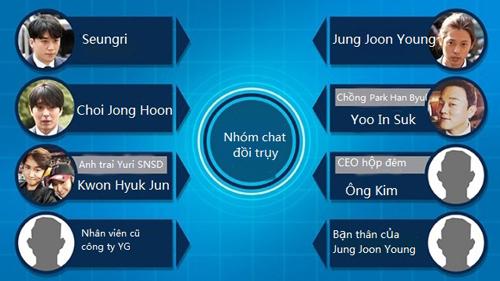 Thành viên nhóm chat đồi trụy của Jung Joon Young.
