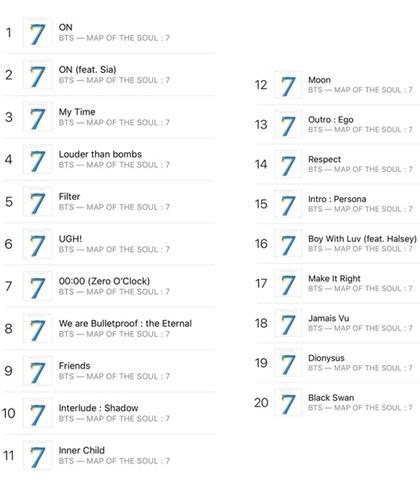 BTS chiếm lĩnh bảng xếp hạng iTunes Mỹ. Ảnh: Allkpop.