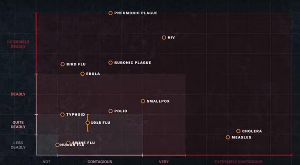 Bảng so sánh các bệnh dịch trong phim tài liệu. Ảnh: Netflix.
