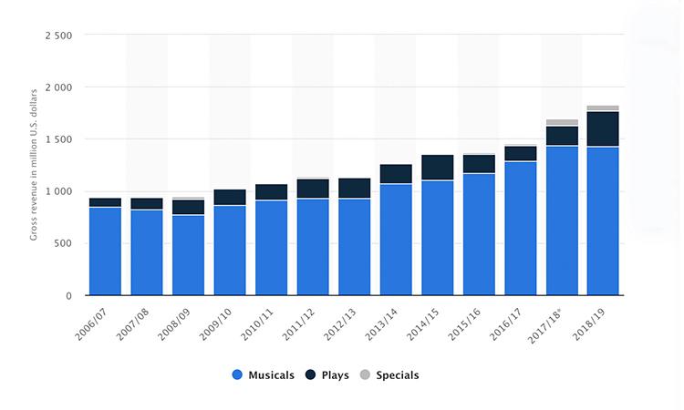 Doanh thu của Broadway tăng đều trong những năm gần đây, đạt kỷ lục 1,8 tỷ USD trong năm 2019. Ảnh: Statista.